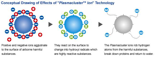plasmacluster-ion
